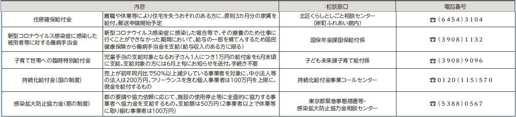 区 金 北 コロナ 給付 新型コロナウイルス感染症の影響による休業や失業により生活資金にお困りのみなさまへ|東京都北区